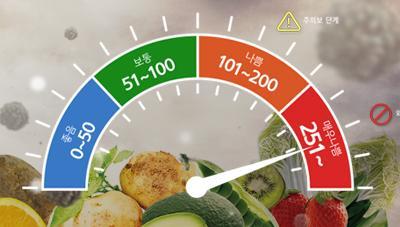 미세먼지 농도 증가 시 농식품 구매의향 변화