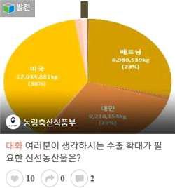 국민이 생각하는 수출확대 품목 '배' 선정